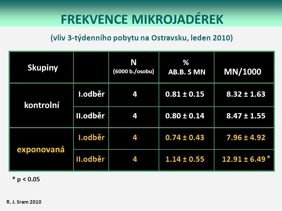 FREKVENCE MIKROJADÉREK * p < 0.05 N (6000 b./osobu) % AB.B. S MN MN/1000 I.odběr II.odběr I.odběr II.odběr kontrolní exponovaná 0.81 ± 0.15 0.80 ± 0.1