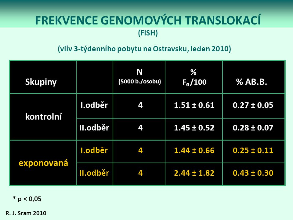 FREKVENCE GENOMOVÝCH TRANSLOKACÍ (FISH) * p < 0,05 N (5000 b./osobu) % F G /100 % AB.B. I.odběr II.odběr I.odběr II.odběr kontrolní exponovaná 1.51 ±