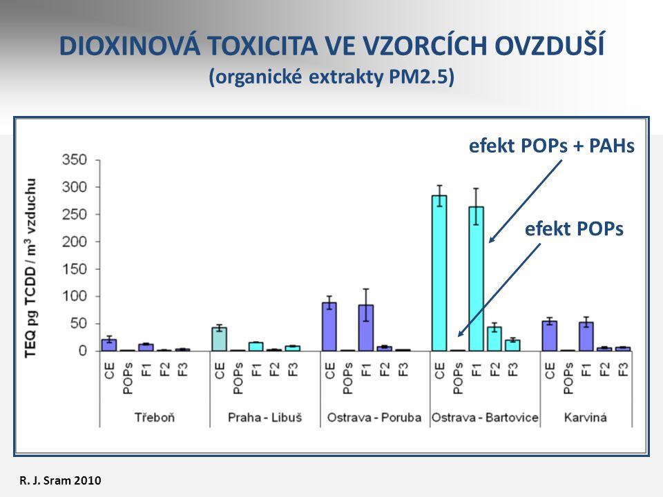 DIOXINOVÁ TOXICITA VE VZORCÍCH OVZDUŠÍ (organické extrakty PM2.5) efekt POPs efekt POPs + PAHs R. J. Sram 2010