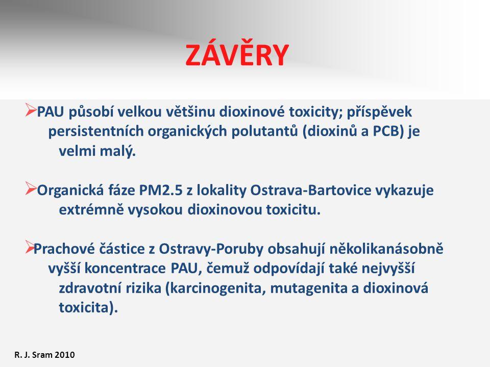 ZÁVĚRY  PAU působí velkou většinu dioxinové toxicity; příspěvek persistentních organických polutantů (dioxinů a PCB) je velmi malý.  Organická fáze