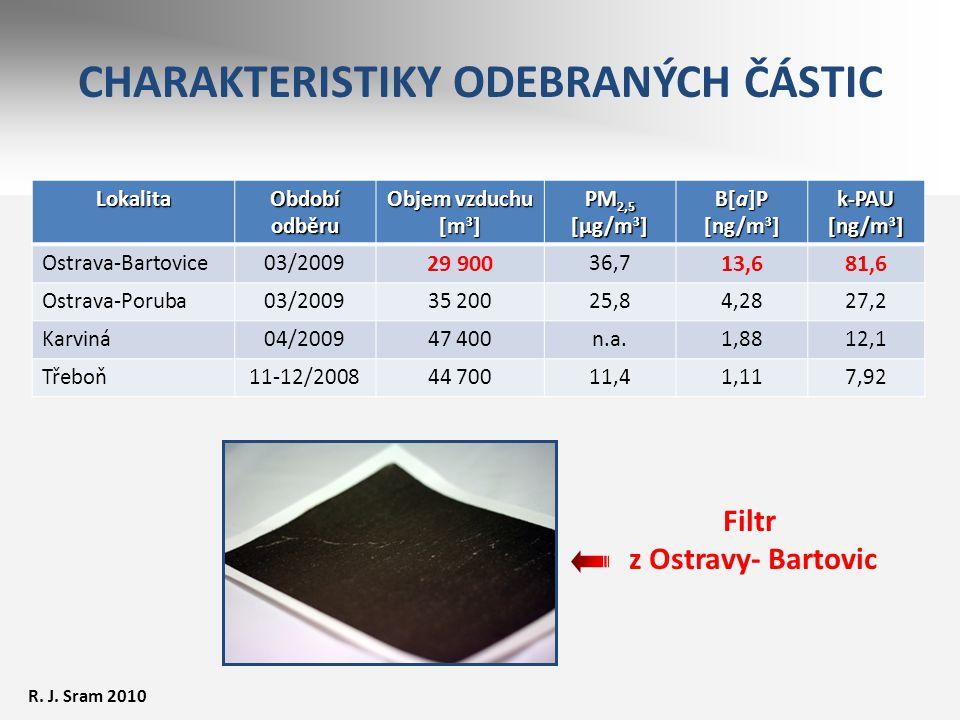 CHARAKTERISTIKY ODEBRANÝCH ČÁSTICLokalita Období odběru Objem vzduchu [m 3 ] PM 2,5 [μg/m 3 ] B[a]P [ng/m 3 ] k-PAU [ng/m 3 ] Ostrava-Bartovice03/2009