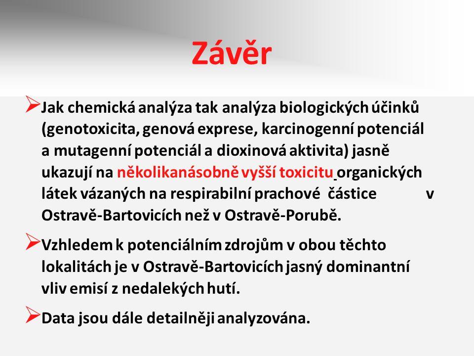 Závěr  Jak chemická analýza tak analýza biologických účinků (genotoxicita, genová exprese, karcinogenní potenciál a mutagenní potenciál a dioxinová a