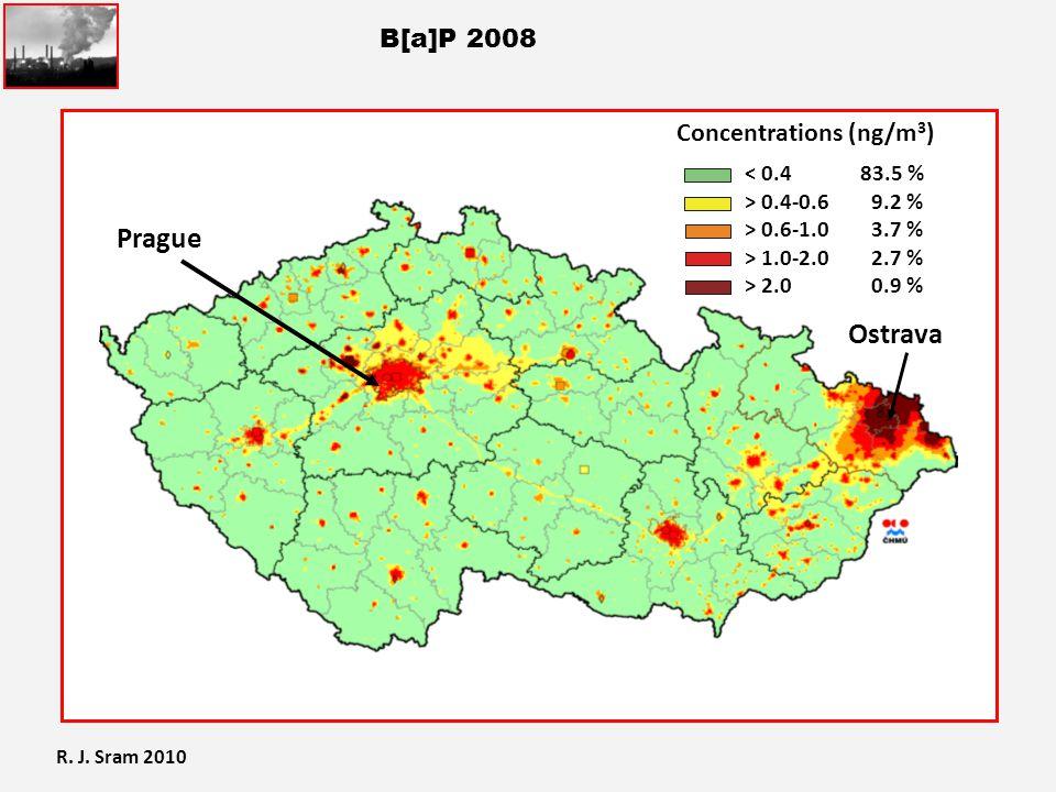 B[a]P 2008 Prague 83.5 % 9.2 % 3.7 % 2.7 % 0.9 % < 0.4 > 0.4-0.6 > 0.6-1.0 > 1.0-2.0 > 2.0 Concentrations (ng/m 3 ) Prague Ostrava R. J. Sram 2010