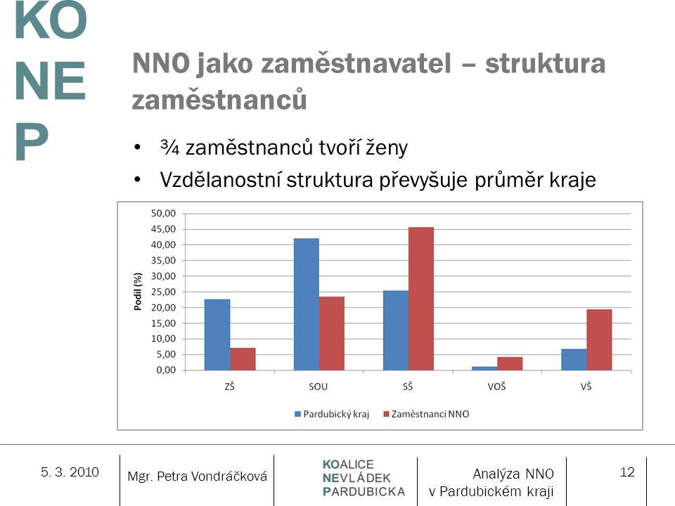 5. 3. 201012 NNO jako zaměstnavatel – struktura zaměstnanců ¾ zaměstnanců tvoří ženy Vzdělanostní struktura převyšuje průměr kraje Mgr. Petra Vondráčk