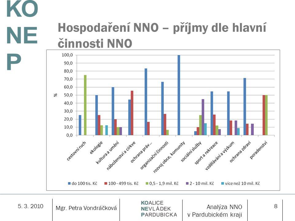 5. 3. 20108 Hospodaření NNO – příjmy dle hlavní činnosti NNO 50 % NNO příjmy max. do 100 tis. Kč, 25 % NNO v rozmezí 100 – 499 tis. Kč Mgr. Petra Vond