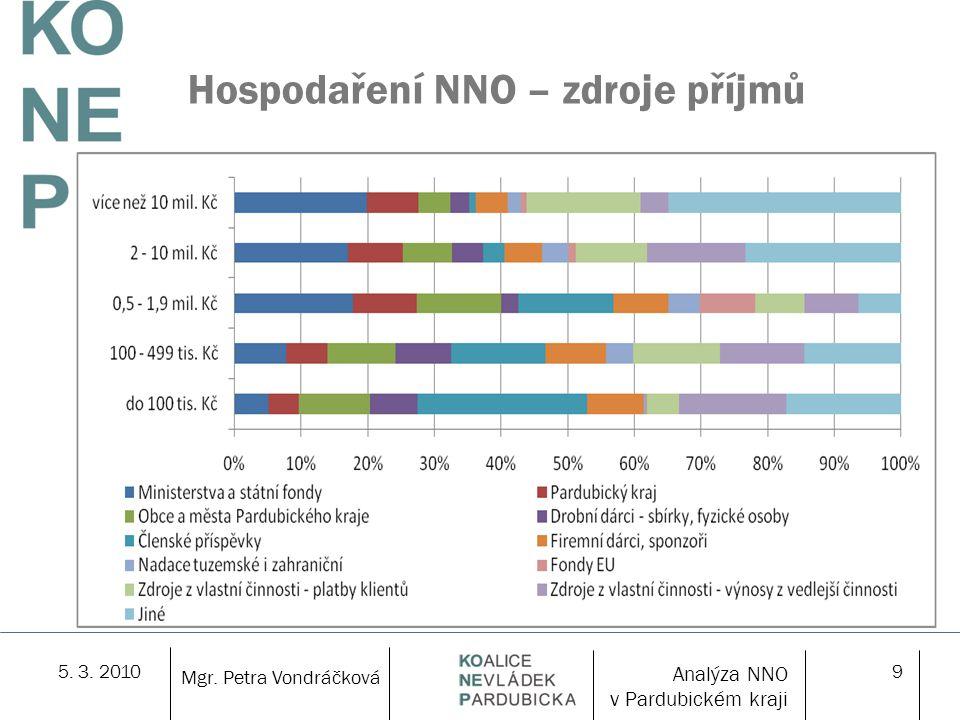 5. 3. 20109 Hospodaření NNO – zdroje příjmů Mgr. Petra Vondráčková Analýza NNO v Pardubickém kraji