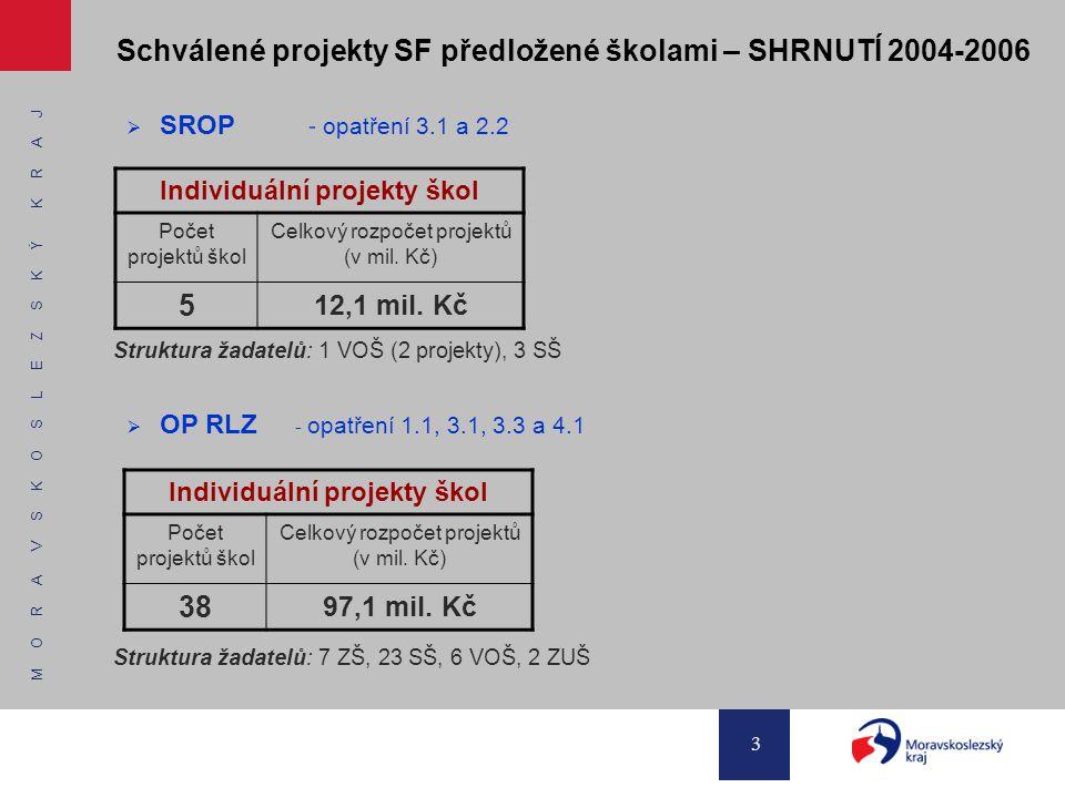 M O R A V S K O S L E Z S K Ý K R A J 3 Schválené projekty SF předložené školami – SHRNUTÍ 2004-2006  SROP - opatření 3.1 a 2.2 Struktura žadatelů: 1