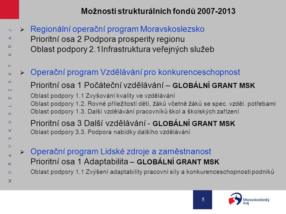 M O R A V S K O S L E Z S K Ý K R A J 5 Možnosti strukturálních fondů 2007-2013  Regionální operační program Moravskoslezsko Prioritní osa 2 Podpora