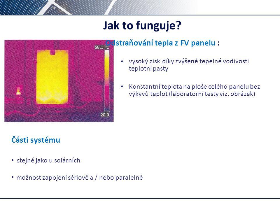 Jak to funguje? Odstraňování tepla z FV panelu : vysoký zisk díky zvýšené tepelné vodivosti teplotní pasty Konstantní teplota na ploše celého panelu b