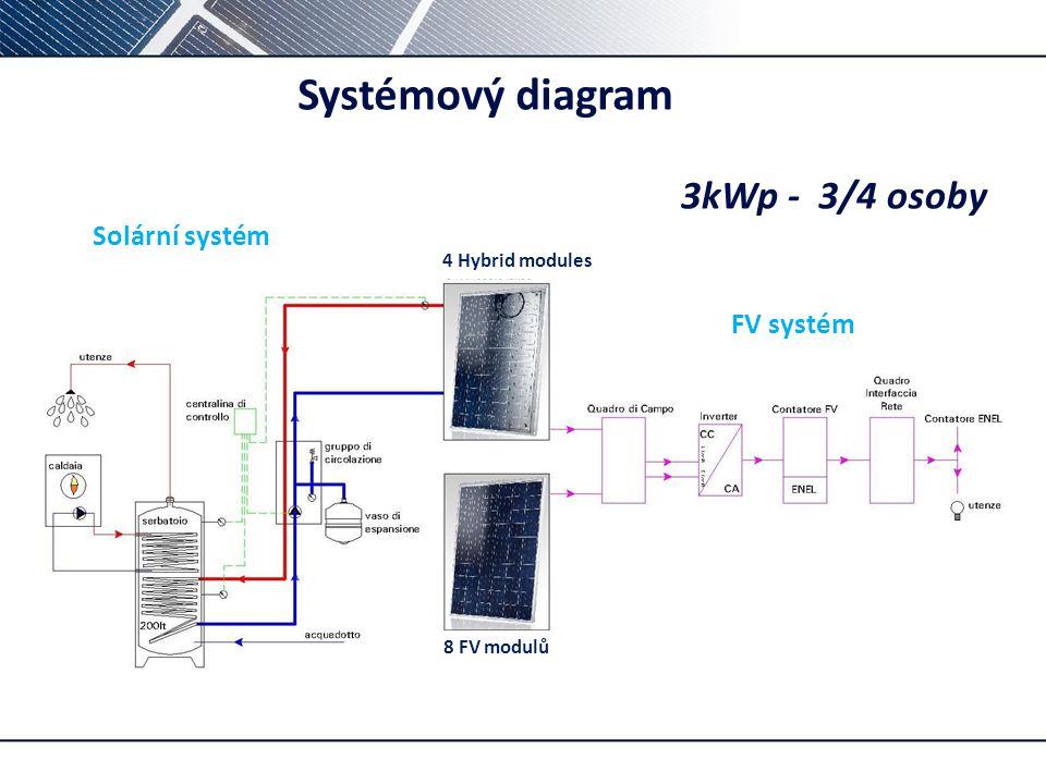 p– Systémový diagram 3kWp -3/4osoby Solární systém 4 Hybrid modules FV systém 8 FV modulů