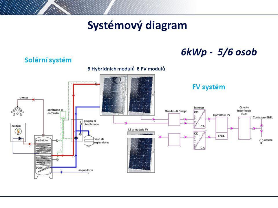 p– 12 PV modules s Systémový diagram 6kWp - 5/6 osob Solární systém 6 Hybridních modulů 6 FV modulů FV systém
