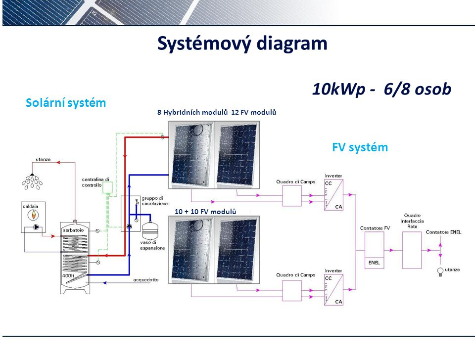 s p– Systémový diagram 10kWp -6/8osob Solární systém 8 Hybridních modulů 12 FV modulů FV systém 10 + 10 FV modulů