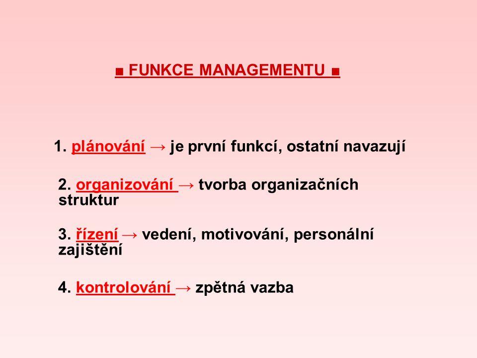 ■ FUNKCE MANAGEMENTU ■ 1. plánování → je první funkcí, ostatní navazují 2. organizování → tvorba organizačních struktur 3. řízení → vedení, motivování