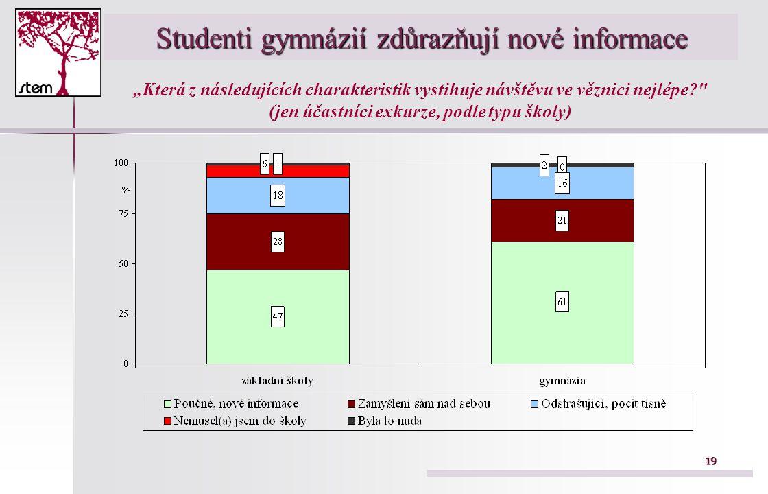 """19 Studenti gymnázií zdůrazňují nové informace """"Která z následujících charakteristik vystihuje návštěvu ve věznici nejlépe? (jen účastníci exkurze, podle typu školy)"""