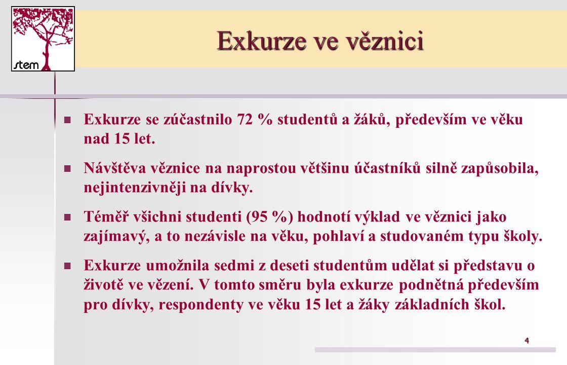 4 Exkurze ve věznici Exkurze se zúčastnilo 72 % studentů a žáků, především ve věku nad 15 let. Návštěva věznice na naprostou většinu účastníků silně z
