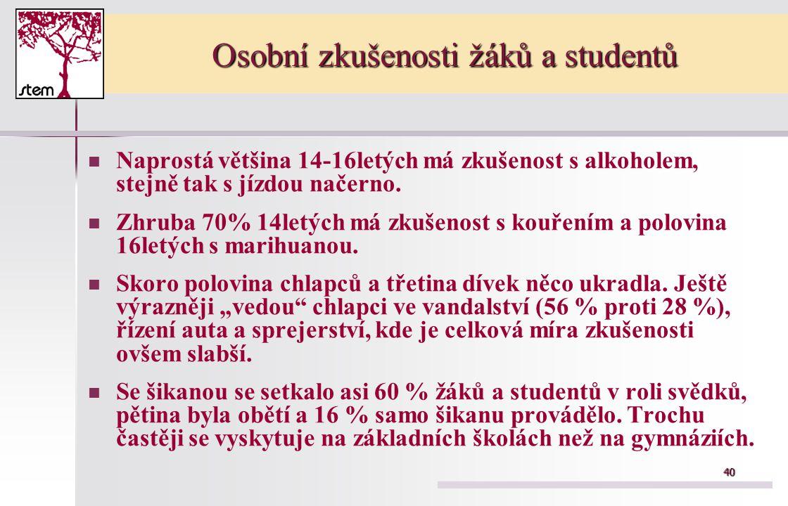 40 Osobní zkušenosti žáků a studentů Naprostá většina 14-16letých má zkušenost s alkoholem, stejně tak s jízdou načerno.