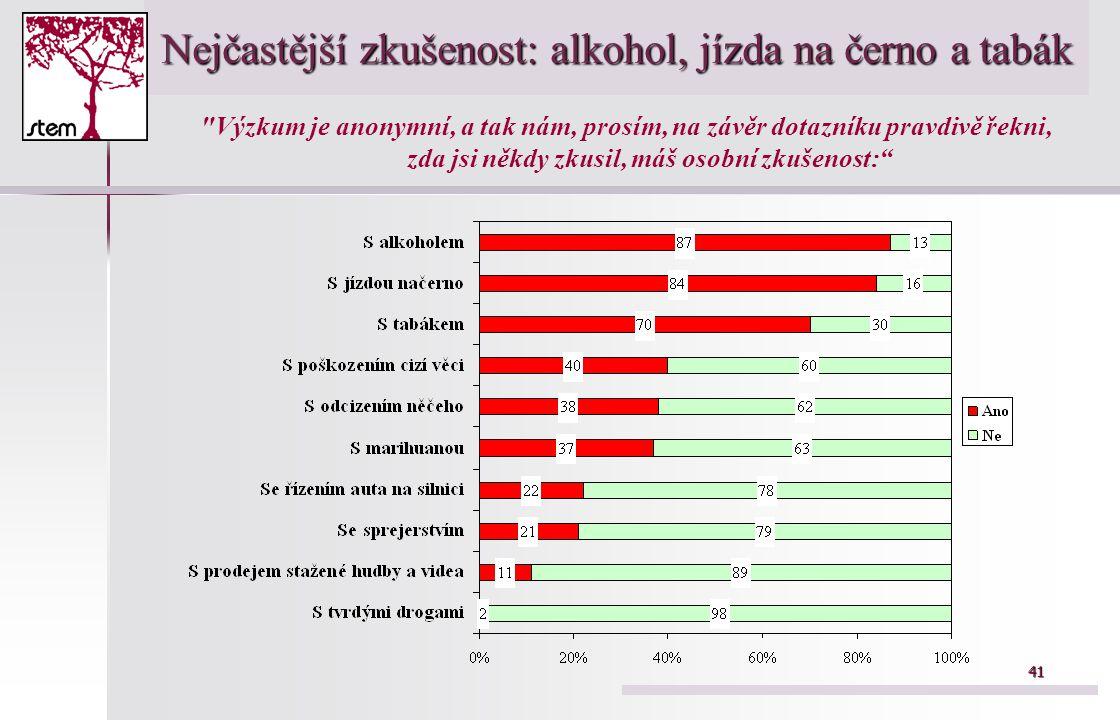 41 Nejčastější zkušenost: alkohol, jízda na černo a tabák Výzkum je anonymní, a tak nám, prosím, na závěr dotazníku pravdivě řekni, zda jsi někdy zkusil, máš osobní zkušenost: