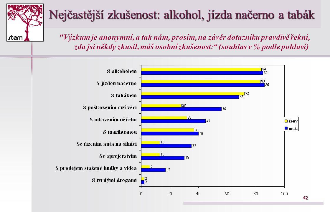 42 Nejčastější zkušenost: alkohol, jízda načerno a tabák Výzkum je anonymní, a tak nám, prosím, na závěr dotazníku pravdivě řekni, zda jsi někdy zkusil, máš osobní zkušenost: (souhlas v % podle pohlaví)