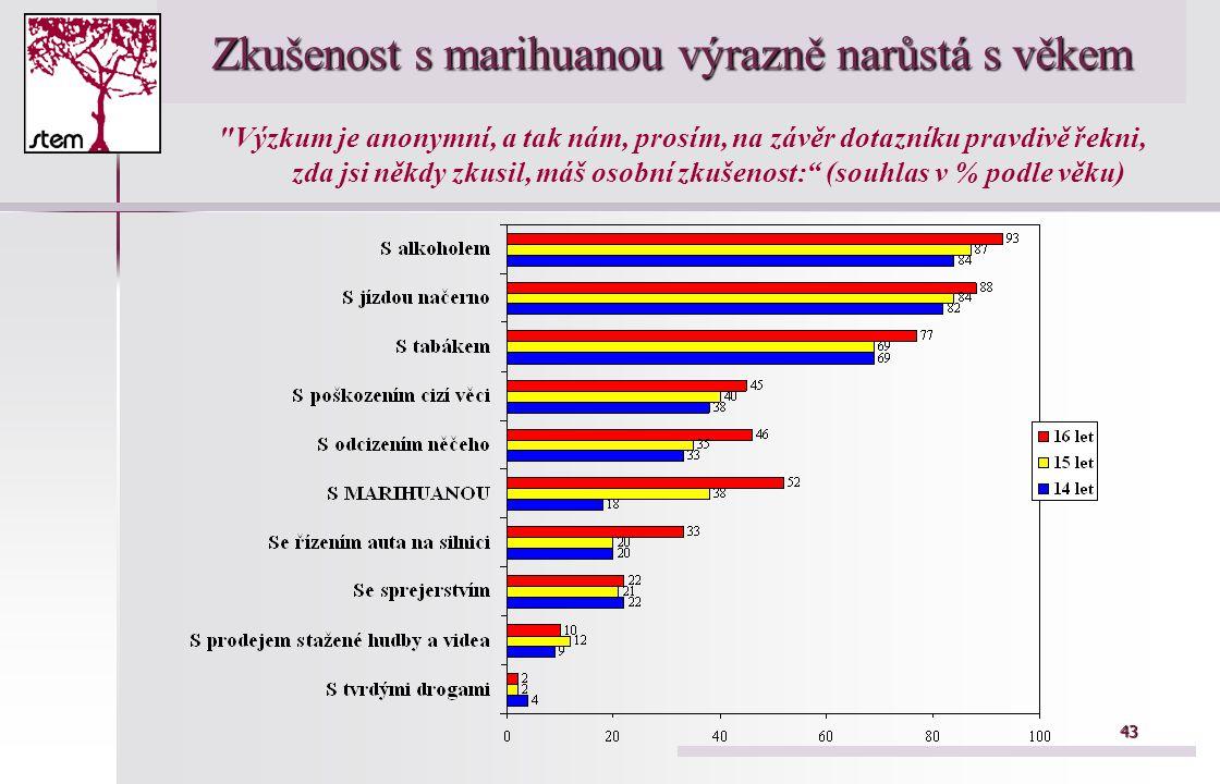 43 Zkušenost s marihuanou výrazně narůstá s věkem Výzkum je anonymní, a tak nám, prosím, na závěr dotazníku pravdivě řekni, zda jsi někdy zkusil, máš osobní zkušenost: (souhlas v % podle věku)