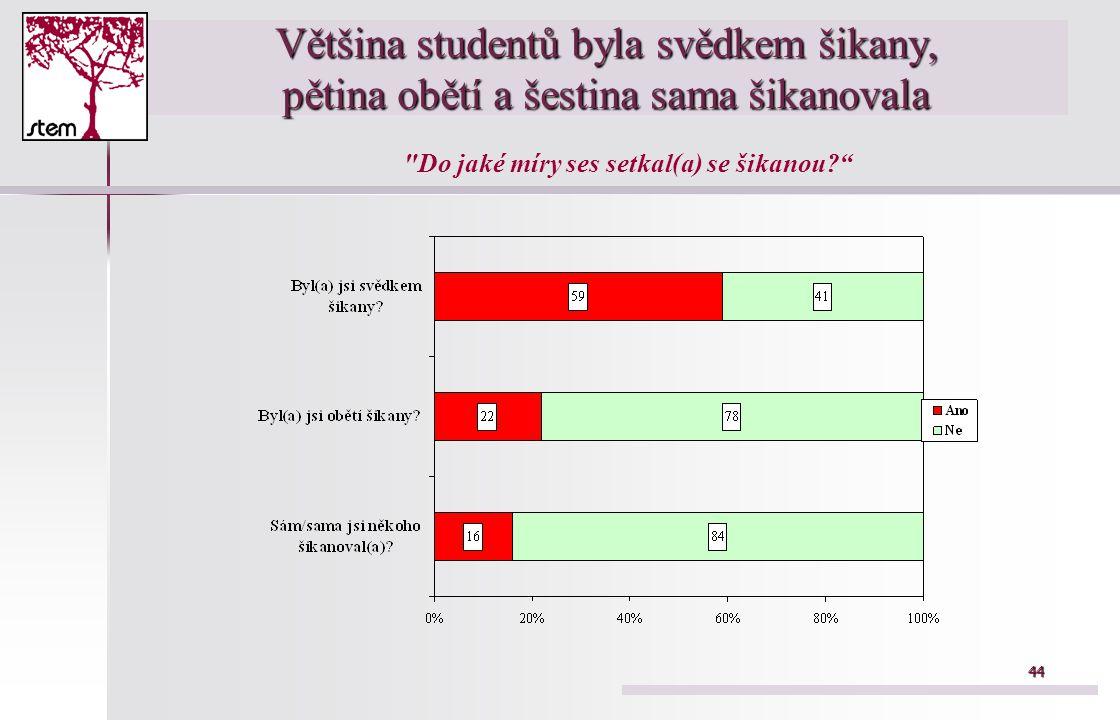 44 Většina studentů byla svědkem šikany, pětina obětí a šestina sama šikanovala Do jaké míry ses setkal(a) se šikanou?