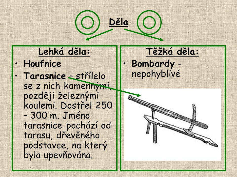 Děla Lehká děla: Houfnice Tarasnice – střílelo se z nich kamennými, později železnými koulemi. Dostřel 250 – 300 m. Jméno tarasnice pochází od tarasu,
