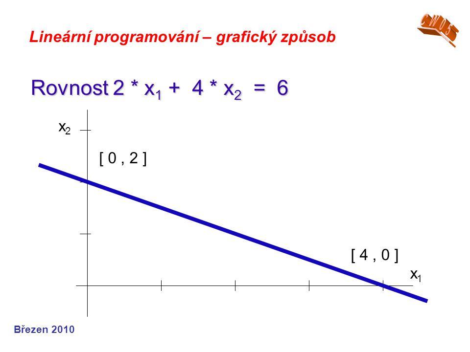 Březen 2010 Lineární programování – grafický způsob Rovnost 2 * x 1 + 4 * x 2 = 6 x1x1 x2x2 [ 0, 2 ] [ 4, 0 ]