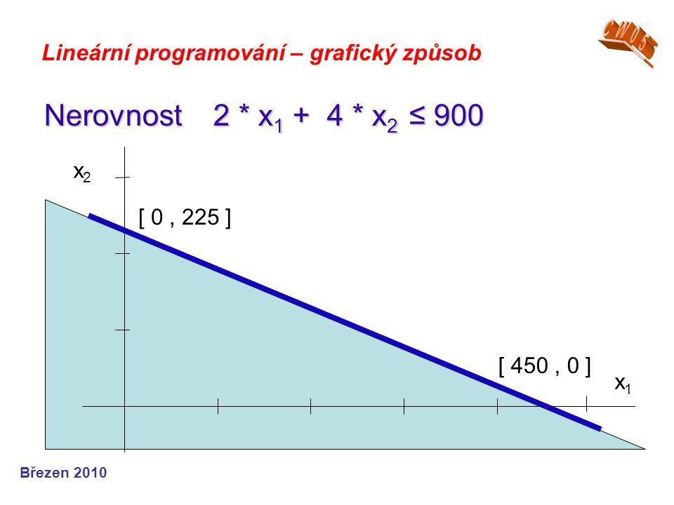 Březen 2010 Lineární programování – grafický způsob Nerovnost 2 * x 1 + 4 * x 2 ≤ 900 x1x1 x2x2 [ 0, 225 ] [ 450, 0 ]