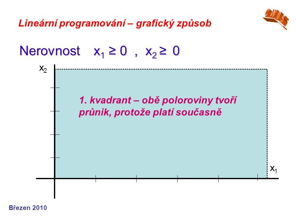 Březen 2010 Lineární programování – grafický způsob Nerovnost x 1 ≥ 0, x 2 ≥ 0 x1x1 x2x2 1. kvadrant – obě poloroviny tvoří průnik, protože platí souč