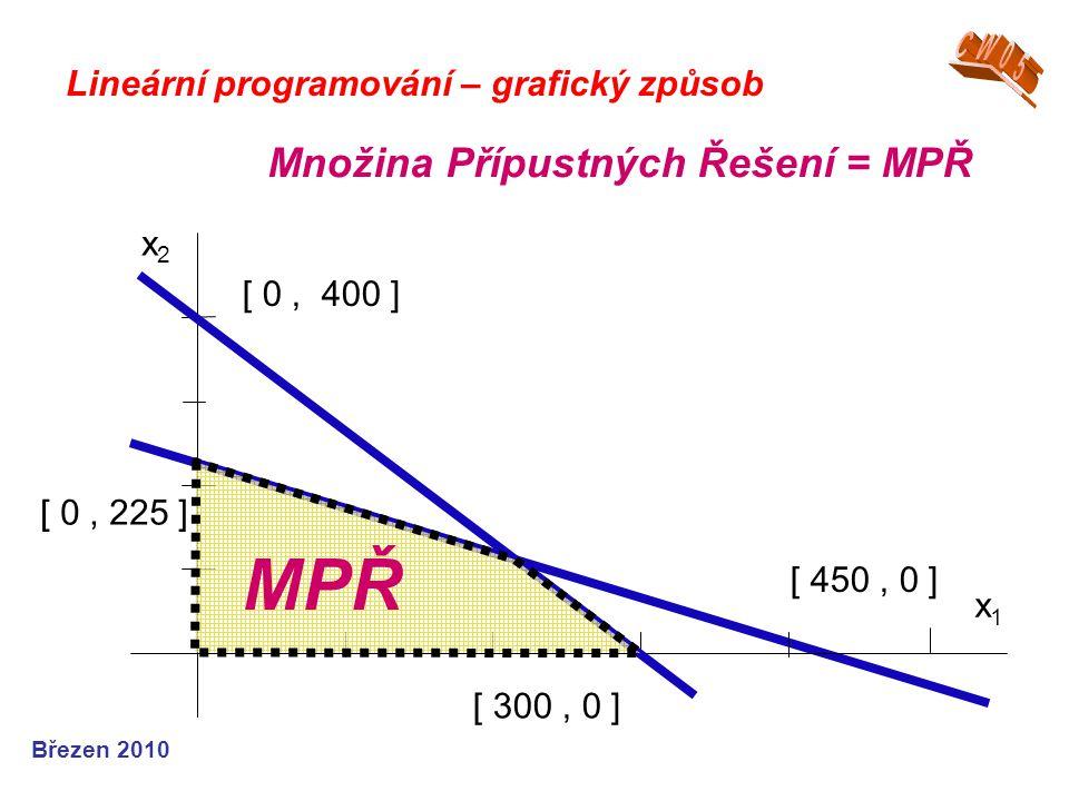 Březen 2010 Lineární programování – grafický způsob Množina Přípustných Řešení = MPŘ x1x1 [ 0, 225 ] [ 450, 0 ] x2x2 [ 0, 400 ] [ 300, 0 ] MPŘ