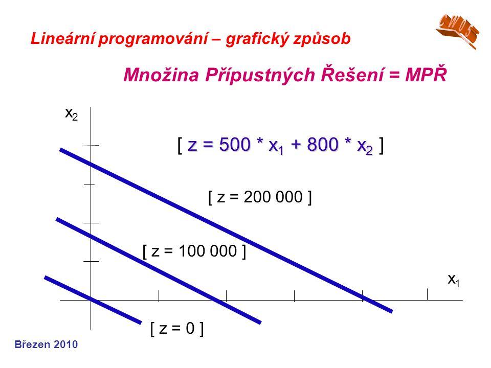 Březen 2010 Lineární programování – grafický způsob Množina Přípustných Řešení = MPŘ x1x1 z = 500 * x 1 + 800 * x 2 [ z = 500 * x 1 + 800 * x 2 ] x2x2