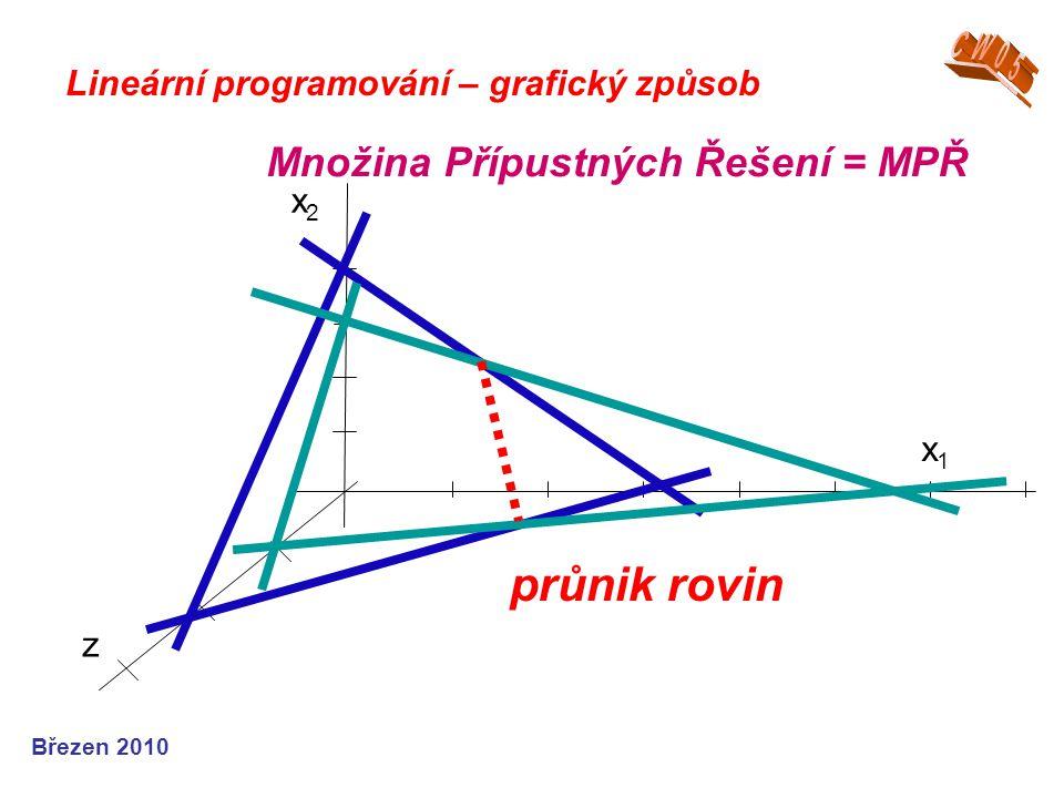 Březen 2010 Lineární programování – grafický způsob Množina Přípustných Řešení = MPŘ x1x1 x2x2 z průnik rovin