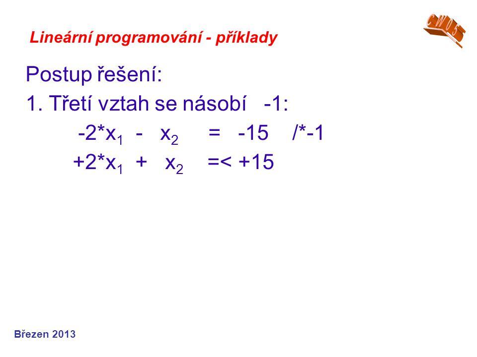Lineární programování - příklady Postup řešení: 1. Třetí vztah se násobí -1: -2*x 1 - x 2 = -15 /*-1 +2*x 1 + x 2 =< +15 Březen 2013