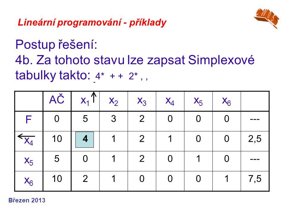 Lineární programování - příklady Postup řešení: 4b. Za tohoto stavu lze zapsat Simplexové tabulky takto: 4* + + 2*,, Březen 2013 AČx1x1 x2x2 x3x3 x4x4