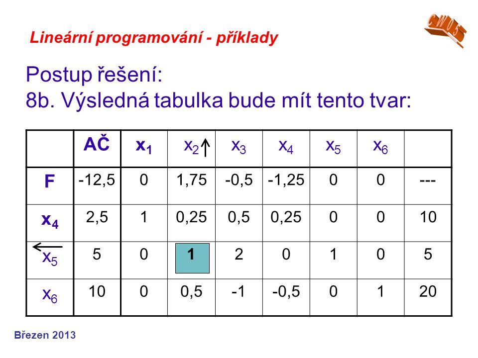 Lineární programování - příklady Postup řešení: 8b. Výsledná tabulka bude mít tento tvar: Březen 2013 AČx1x1 x2x2 x3x3 x4x4 x5x5 x6x6 F -12,501,75-0,5