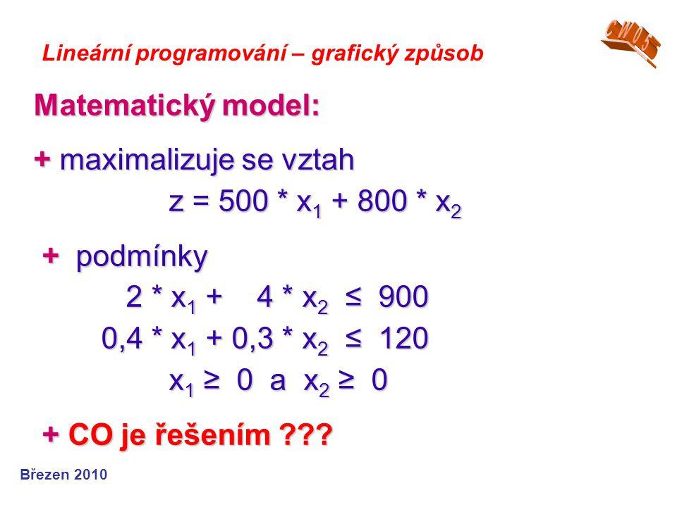 Matematický model: + maximalizuje se vztah z = 500 * x 1 + 800 * x 2 + podmínky 2 * x 1 + 4 * x 2 ≤ 900 0,4 * x 1 + 0,3 * x 2 ≤ 120 x 1 ≥ 0 a x 2 ≥ 0