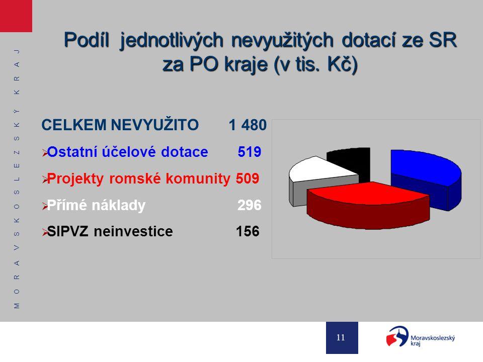 M O R A V S K O S L E Z S K Ý K R A J 11 Podíl jednotlivých nevyužitých dotací ze SR za PO kraje (v tis.