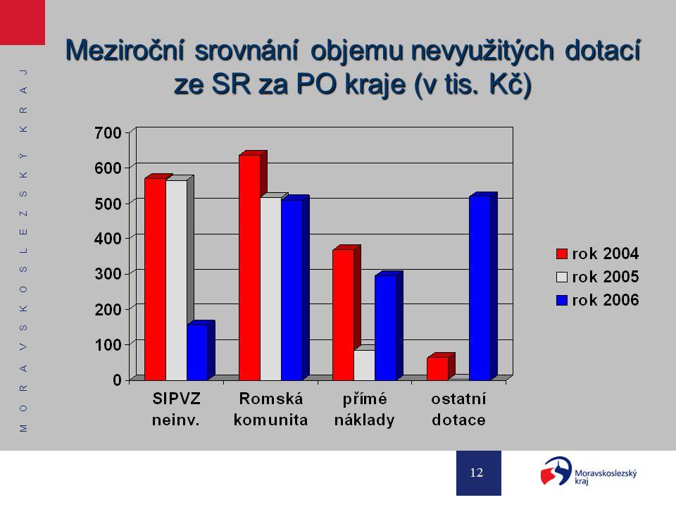 M O R A V S K O S L E Z S K Ý K R A J 12 Meziroční srovnání objemu nevyužitých dotací ze SR za PO kraje (v tis. Kč)
