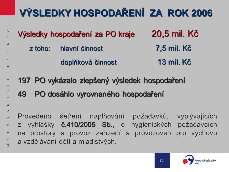 M O R A V S K O S L E Z S K Ý K R A J 15 VÝSLEDKY HOSPODAŘENÍ ZA ROK 2006 Výsledky hospodaření za PO kraje 20,5 mil.