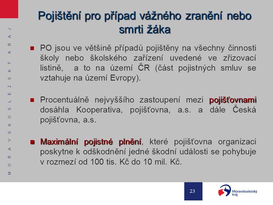 M O R A V S K O S L E Z S K Ý K R A J 23 Pojištění pro případ vážného zranění nebo smrti žáka PO jsou ve většině případů pojištěny na všechny činnosti školy nebo školského zařízení uvedené ve zřizovací listině, a to na území ČR (část pojistných smluv se vztahuje na území Evropy).