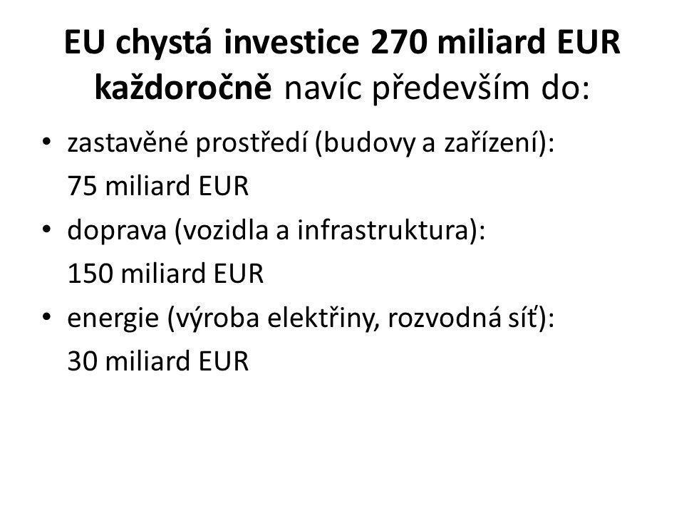 EU chystá investice 270 miliard EUR každoročně navíc především do: zastavěné prostředí (budovy a zařízení): 75 miliard EUR doprava (vozidla a infrastruktura): 150 miliard EUR energie (výroba elektřiny, rozvodná síť): 30 miliard EUR