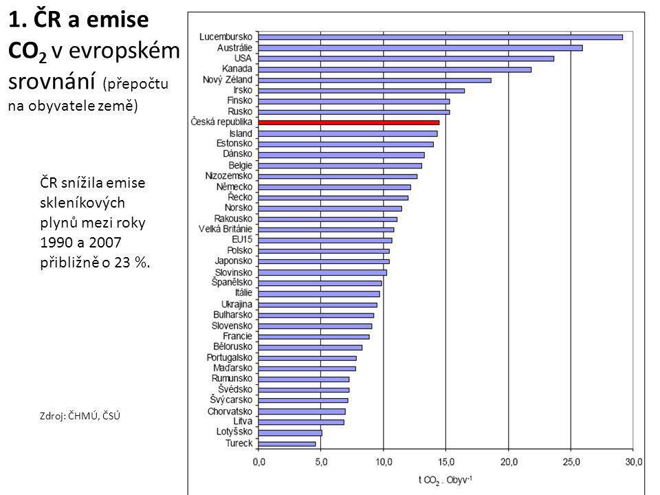 1. ČR a emise CO 2 v evropském srovnání (přepočtu na obyvatele země) ČR snížila emise skleníkových plynů mezi roky 1990 a 2007 přibližně o 23 %. Zdroj