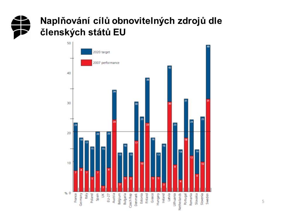 Naplňování cílů obnovitelných zdrojů dle členských států EU 5