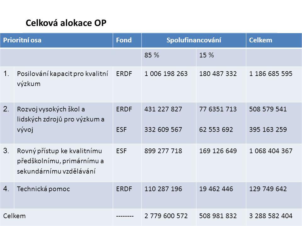 10 Celková alokace OP Prioritní osaFondSpolufinancováníCelkem 85 %15 % 1. Posilování kapacit pro kvalitní výzkum ERDF1 006 198 263180 487 3321 186 685