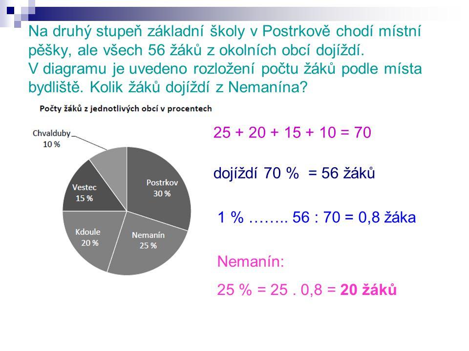 Na druhý stupeň základní školy v Postrkově chodí místní pěšky, ale všech 56 žáků z okolních obcí dojíždí.