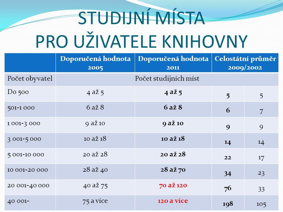 STUDIJNÍ MÍSTA PRO UŽIVATELE KNIHOVNY Doporučená hodnota 2005 Doporučená hodnota 2011 Celostátní průměr 2009/2002 Počet obyvatelPočet studijních míst
