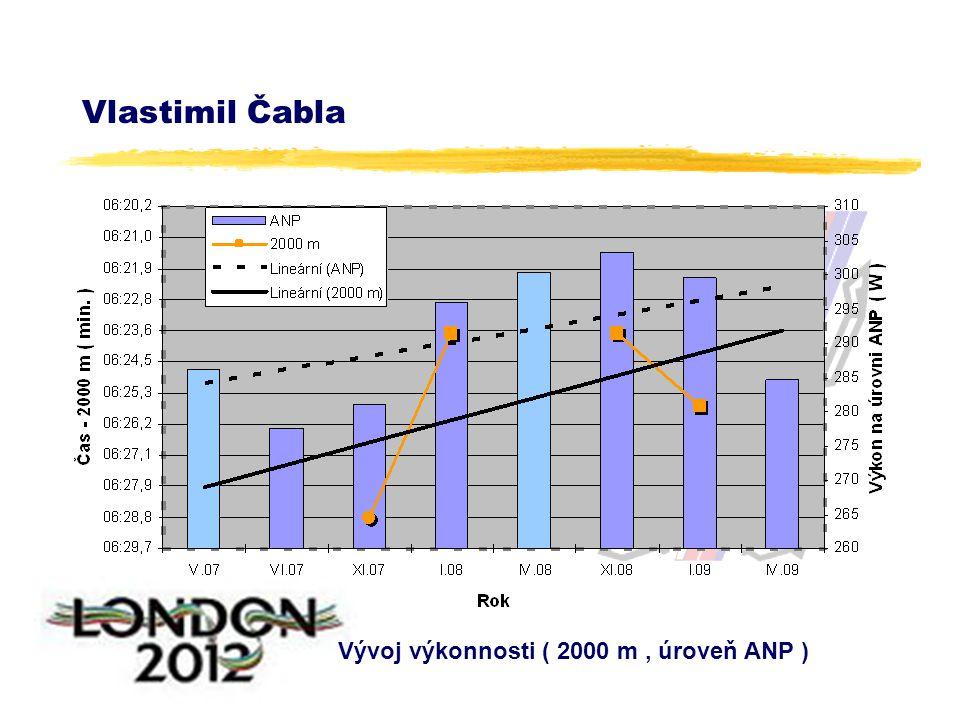 Vlastimil Čabla Vývoj výkonnosti ( 2000 m, úroveň ANP )