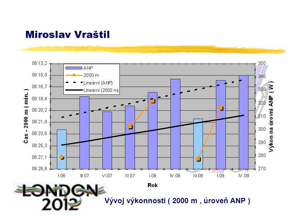 Miroslav Vraštil Vývoj výkonnosti ( 2000 m, úroveň ANP )