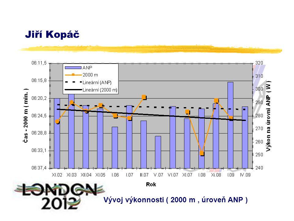 Jiří Kopáč Vývoj výkonnosti ( 2000 m, úroveň ANP )