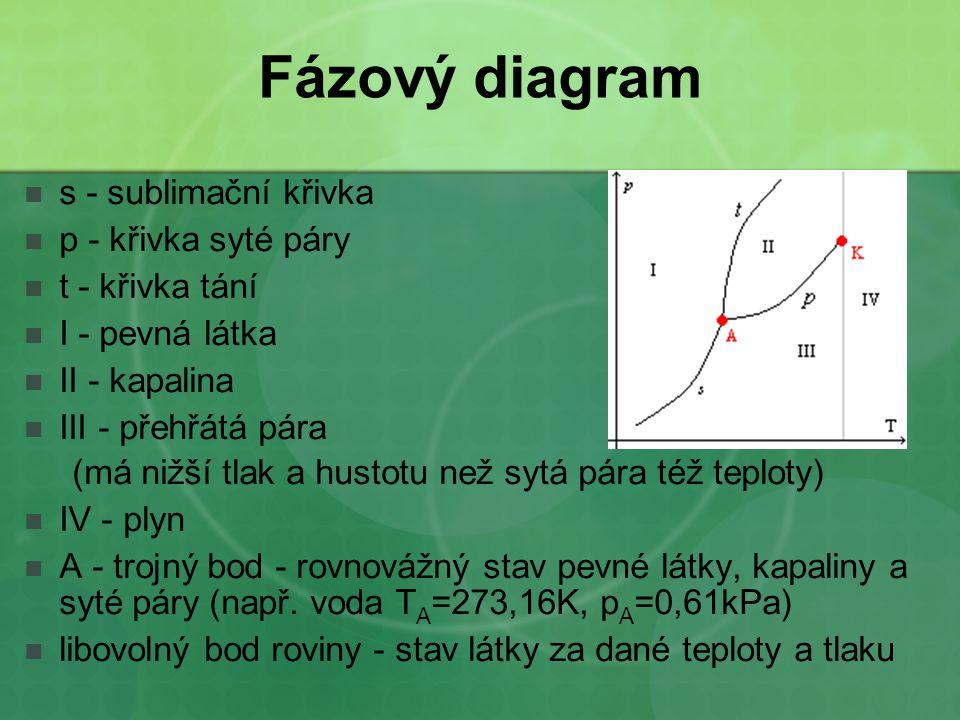 Fázový diagram s - sublimační křivka p - křivka syté páry t - křivka tání I - pevná látka II - kapalina III - přehřátá pára (má nižší tlak a hustotu n