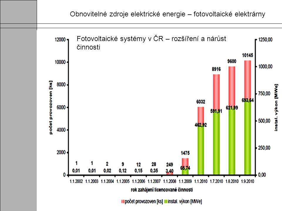 Fotovoltaické systémy v ČR – rozšíření a nárůst činnosti